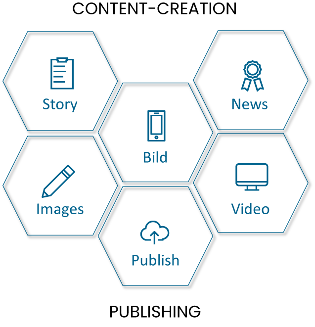 Content Creation - Customer Inn GmbH